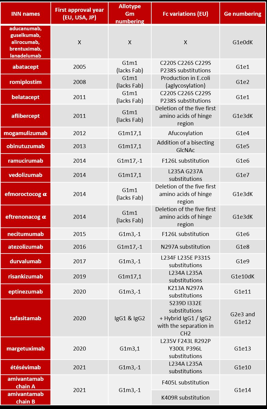 Variants IgG1 2