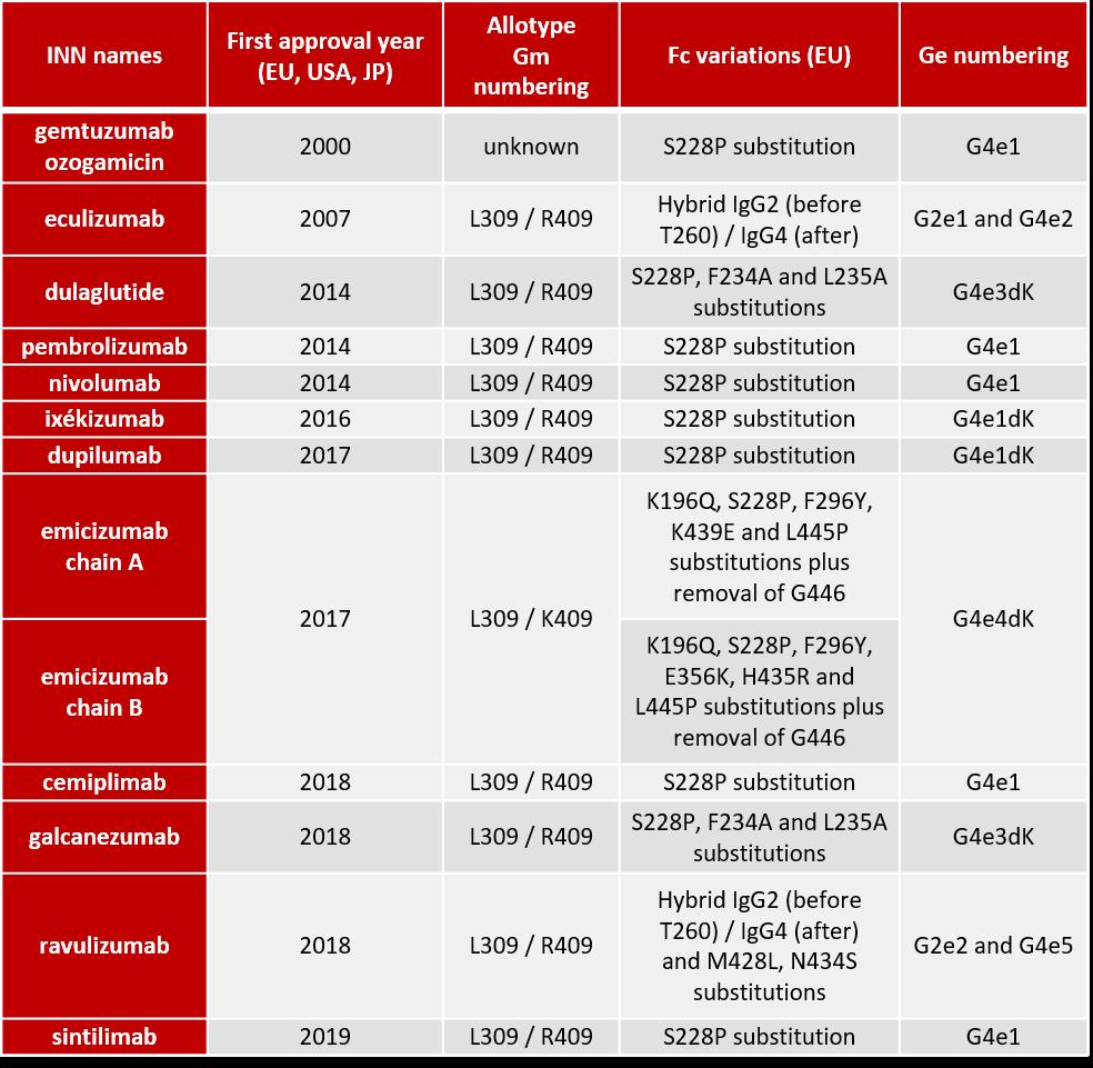 Variants IgG4